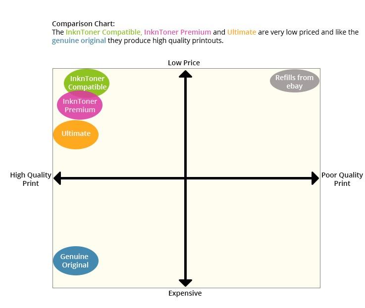 Comparison of Graph